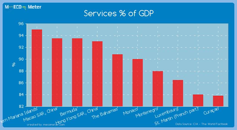 Services % of GDP of Hong Kong SAR, China