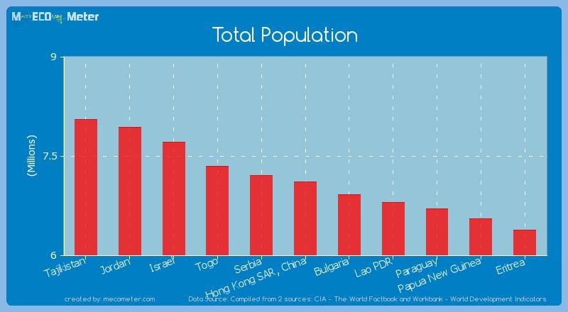 Total Population of Hong Kong SAR, China