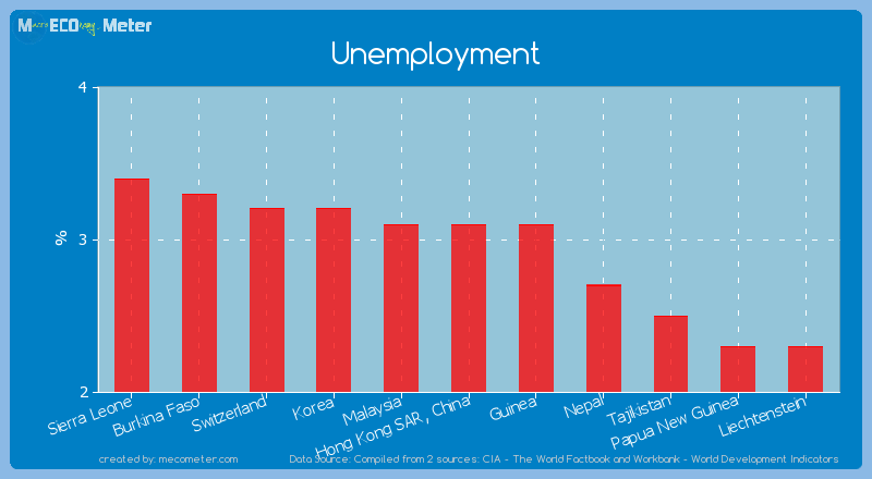 Unemployment of Hong Kong SAR, China