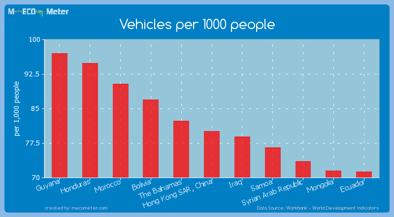 Vehicles per 1000 people of Hong Kong SAR, China