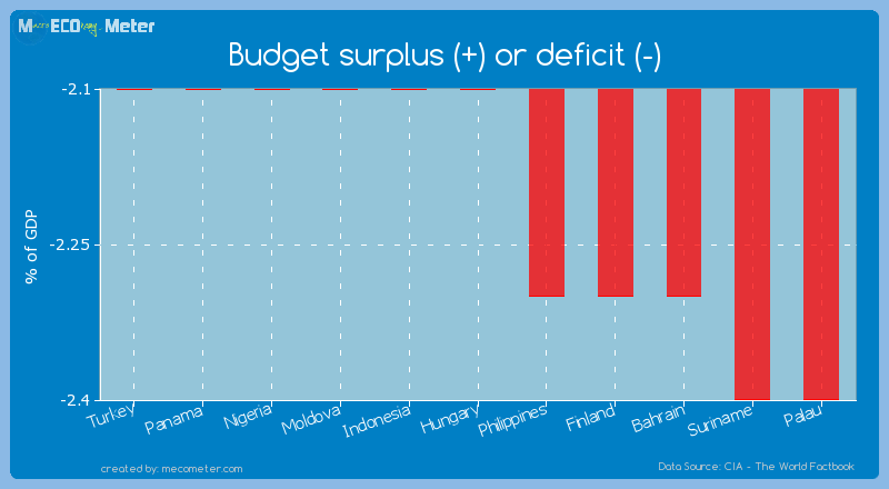 Budget surplus (+) or deficit (-) of Hungary