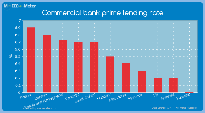 Commercial bank prime lending rate of Hungary