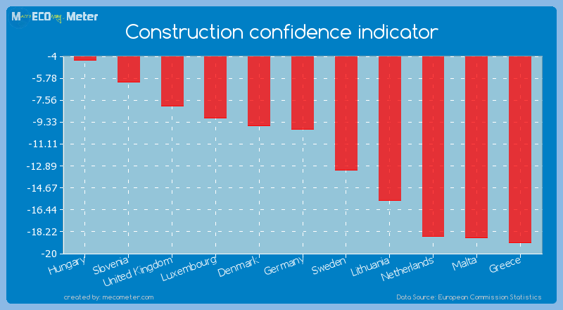 Construction confidence indicator of Hungary