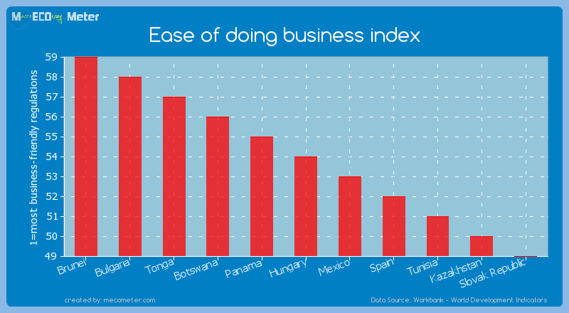 Ease of doing business index of Hungary