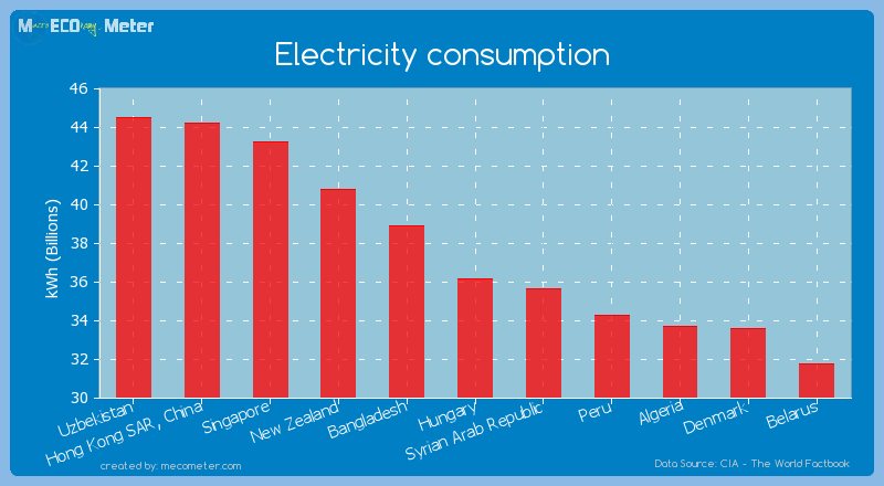 Electricity consumption of Hungary