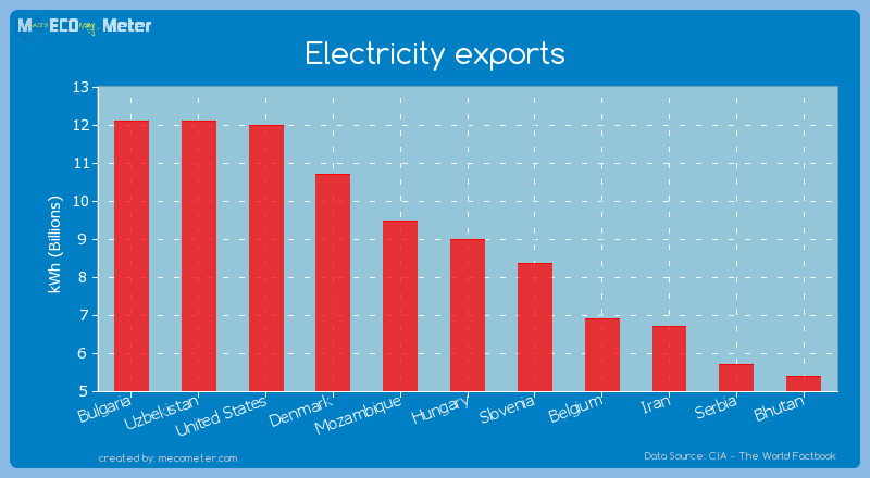 Electricity exports of Hungary