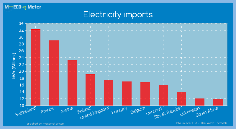 Electricity imports of Hungary