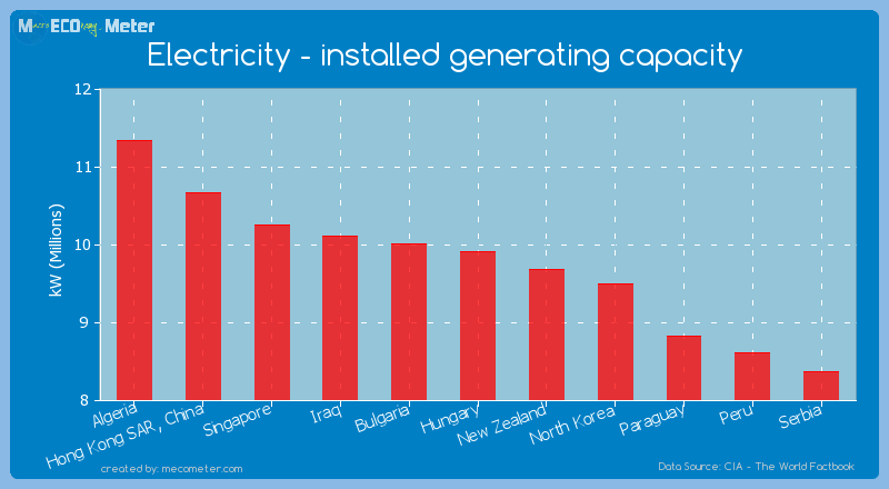 Electricity - installed generating capacity of Hungary
