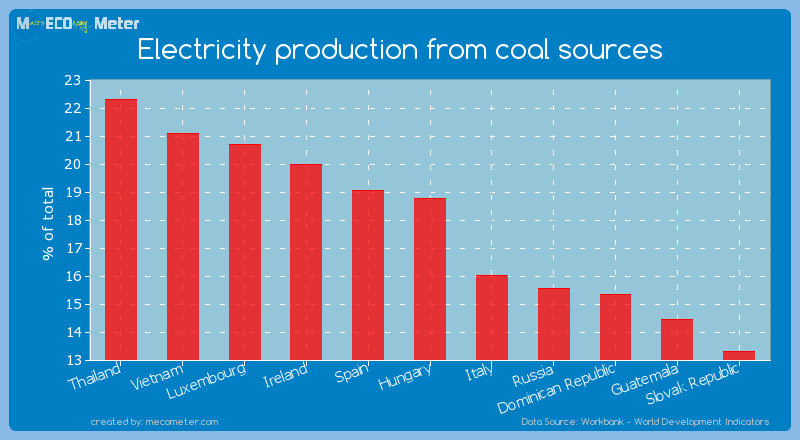 Electricity production from coal sources of Hungary