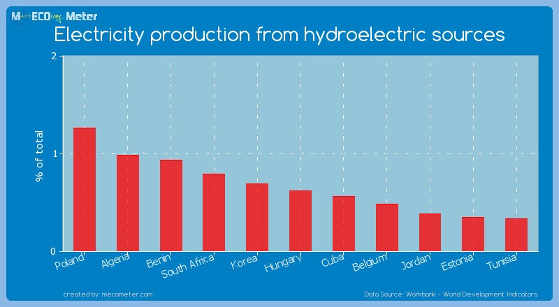 Electricity production from hydroelectric sources of Hungary