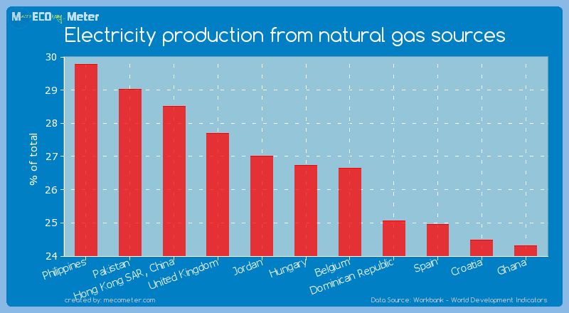 Electricity production from natural gas sources of Hungary