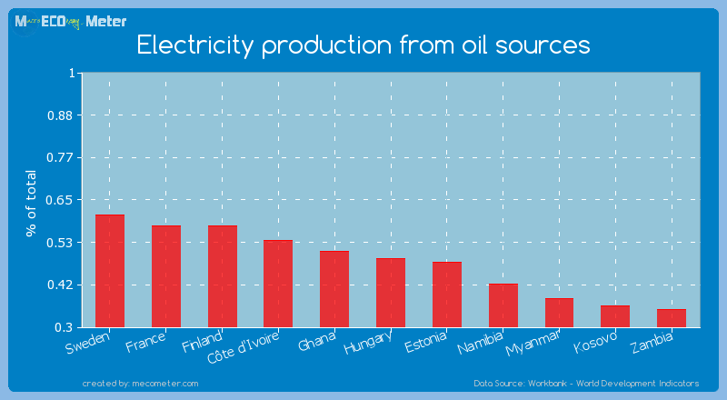 Electricity production from oil sources of Hungary