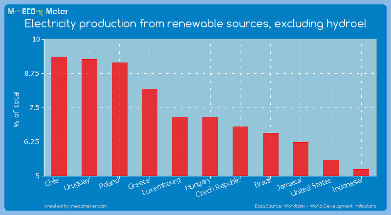 Electricity production from renewable sources, excluding hydroel of Hungary