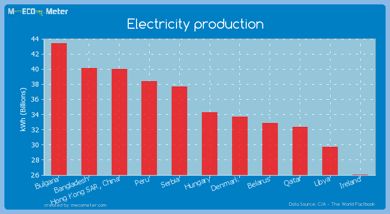 Electricity production of Hungary