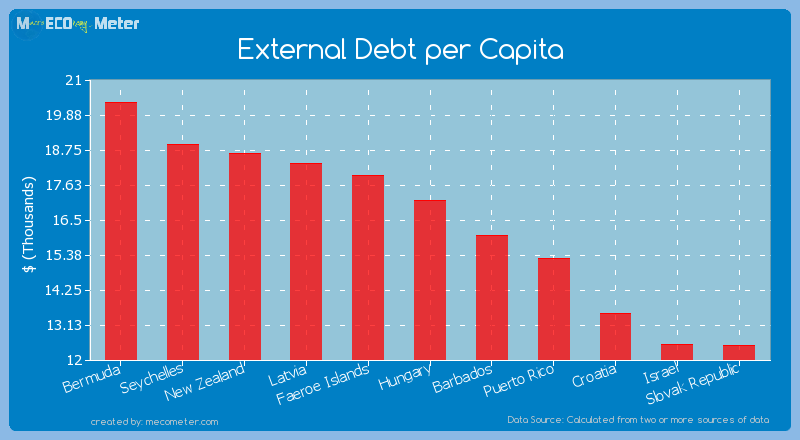 External Debt per Capita of Hungary