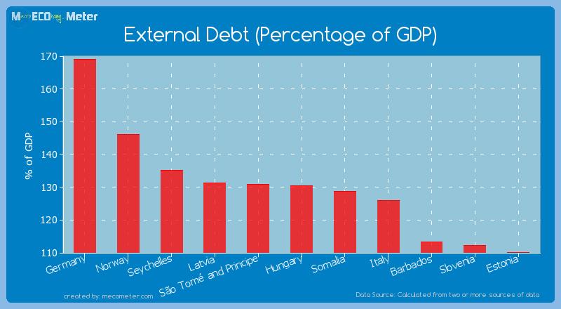 External Debt (Percentage of GDP) of Hungary