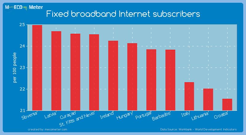 Fixed broadband Internet subscribers of Hungary
