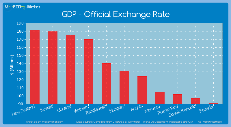 GDP - Official Exchange Rate of Hungary