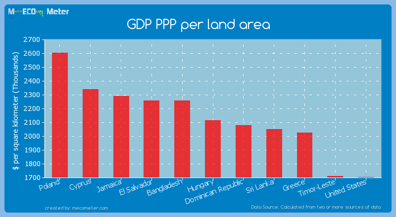 GDP PPP per land area of Hungary