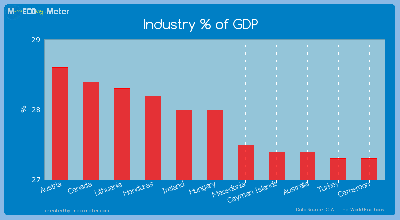 Industry % of GDP of Hungary