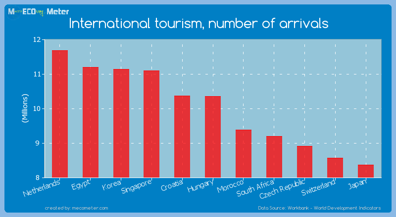 International tourism, number of arrivals of Hungary