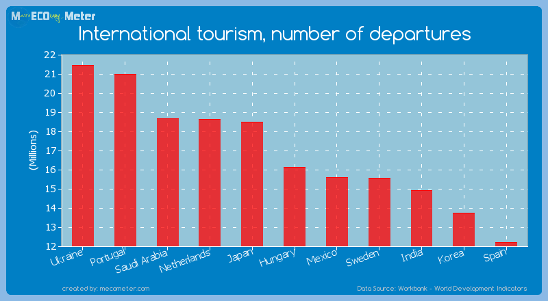 International tourism, number of departures of Hungary