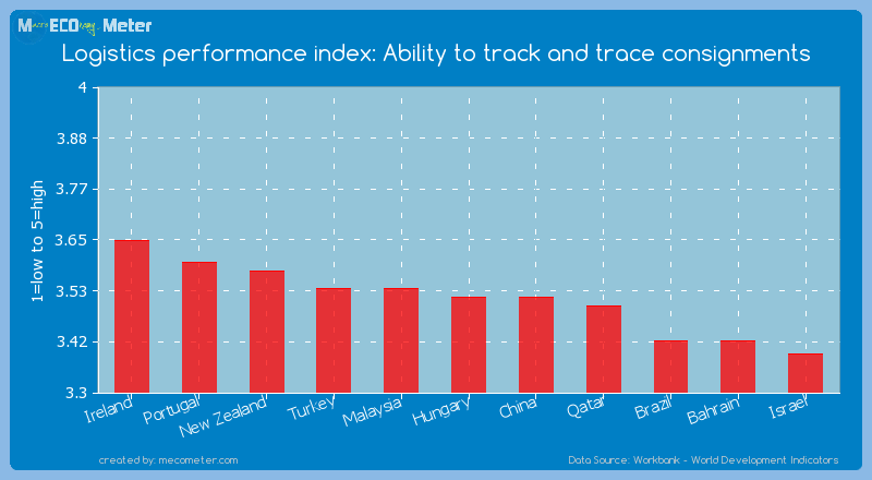 Logistics performance index: Ability to track and trace consignments of Hungary