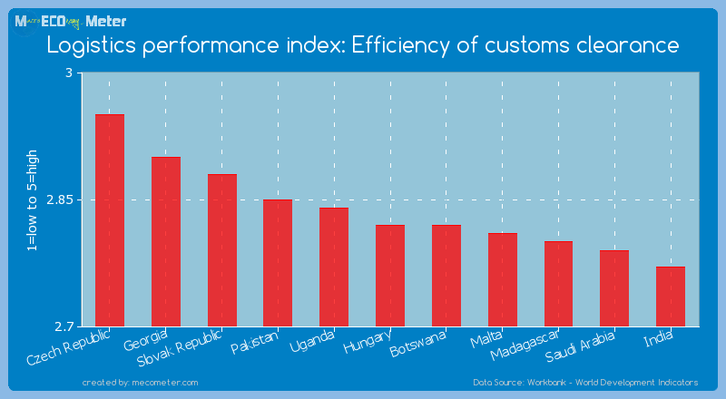 Logistics performance index: Efficiency of customs clearance of Hungary