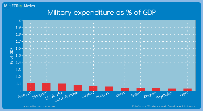 Military expenditure as % of GDP of Hungary