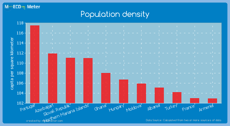 Population density - Hungary