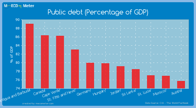 Public debt (Percentage of GDP) of Hungary