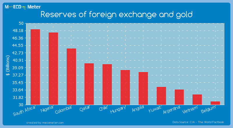 Reserves of foreign exchange and gold of Hungary