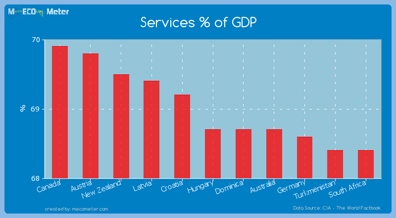 Services % of GDP of Hungary