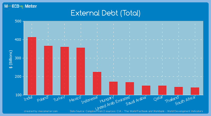 External Debt (Total) of Hungary