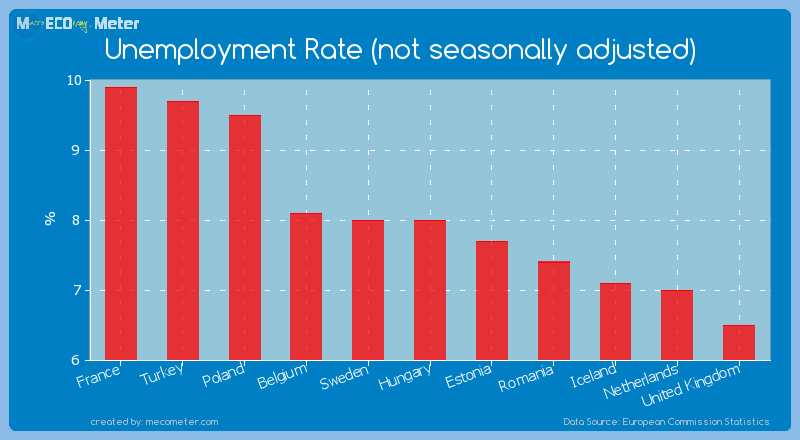 Unemployment Rate (not seasonally adjusted) of Hungary