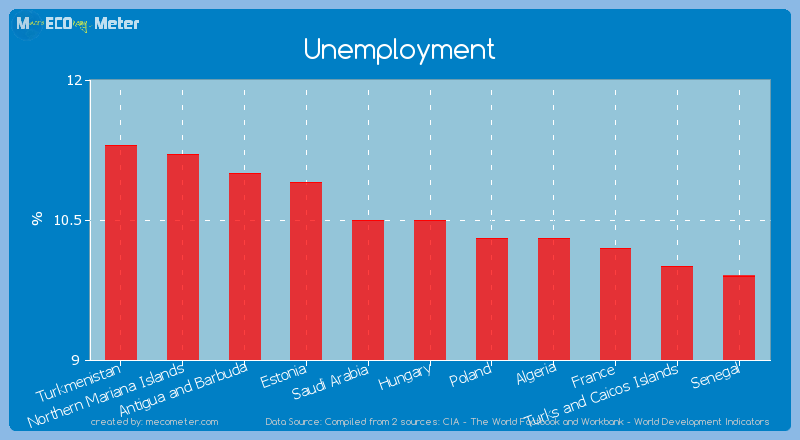 Unemployment of Hungary