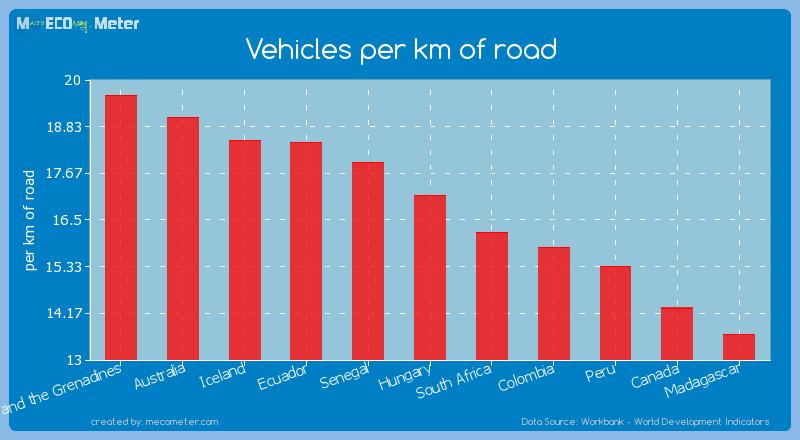 Vehicles per km of road of Hungary