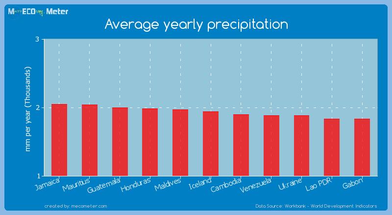 Average yearly precipitation of Iceland