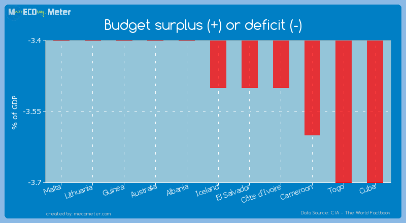 Budget surplus (+) or deficit (-) of Iceland
