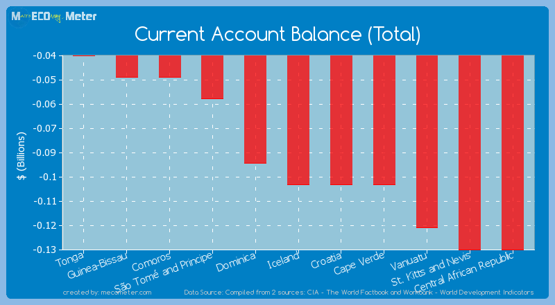 Current Account Balance (Total) of Iceland