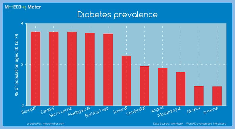 Diabetes prevalence of Iceland