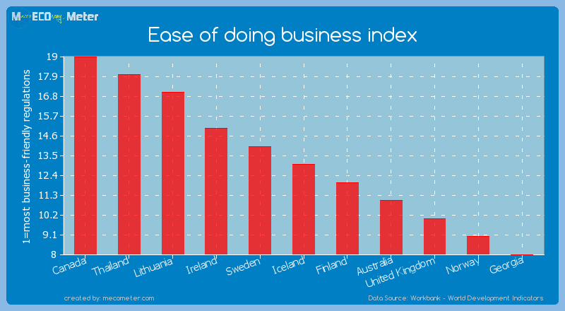 Ease of doing business index of Iceland