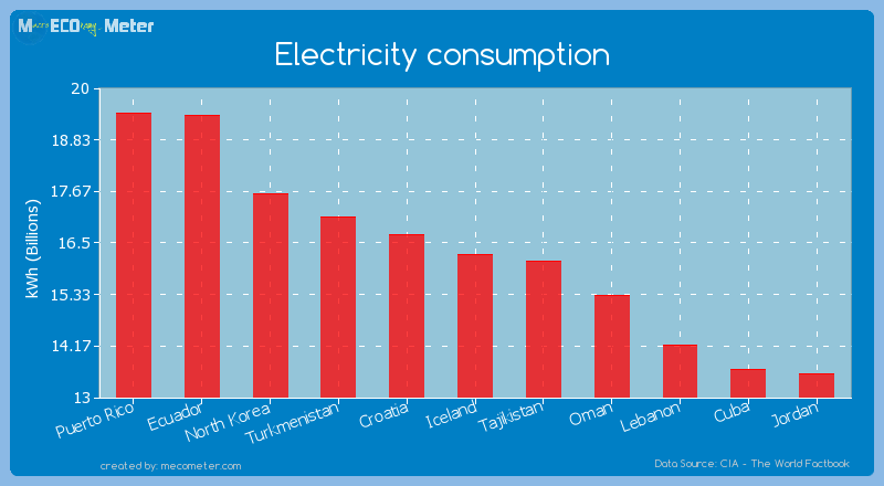 Electricity consumption of Iceland