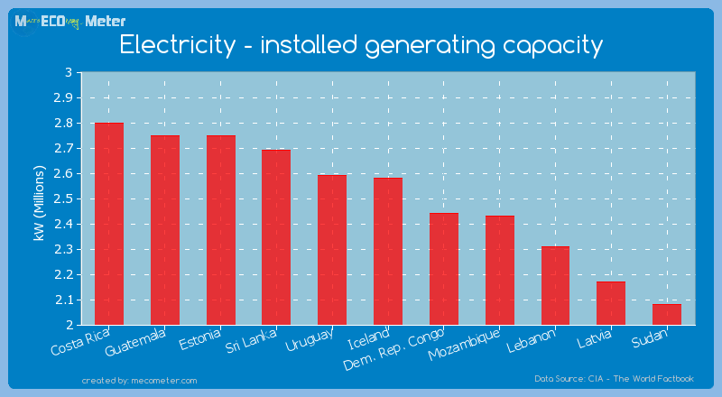 Electricity - installed generating capacity of Iceland