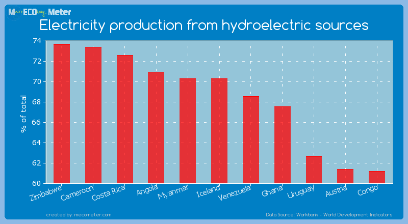 Electricity production from hydroelectric sources of Iceland