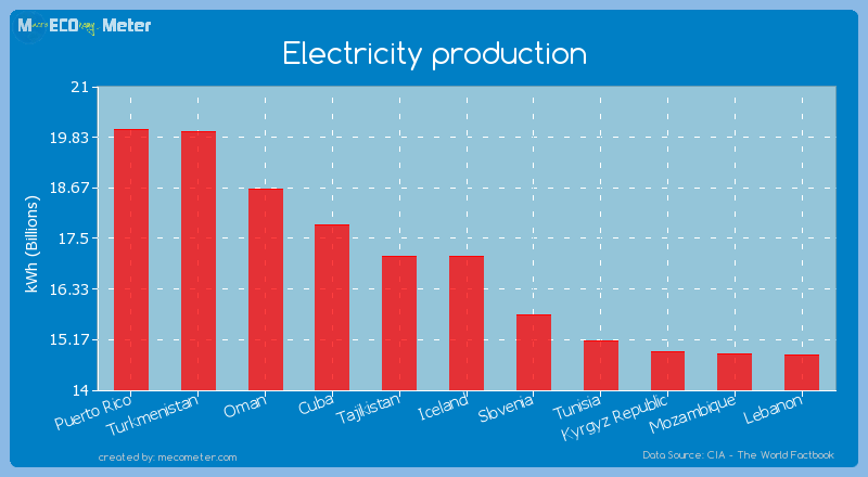 Electricity production of Iceland