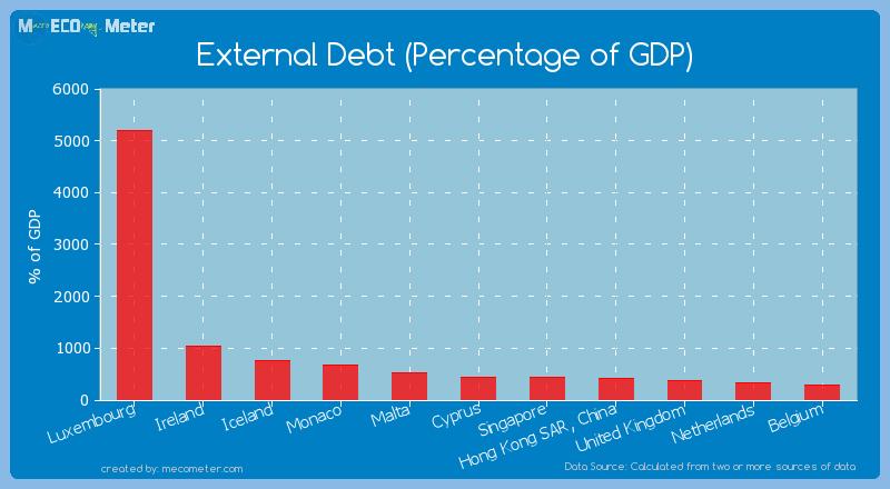 External Debt (Percentage of GDP) of Iceland