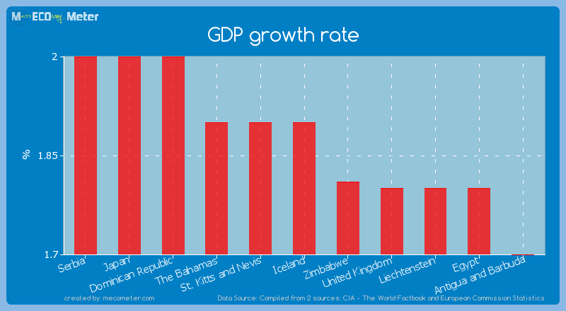 GDP growth rate of Iceland
