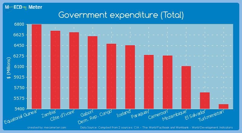 Government expenditure (Total) of Iceland
