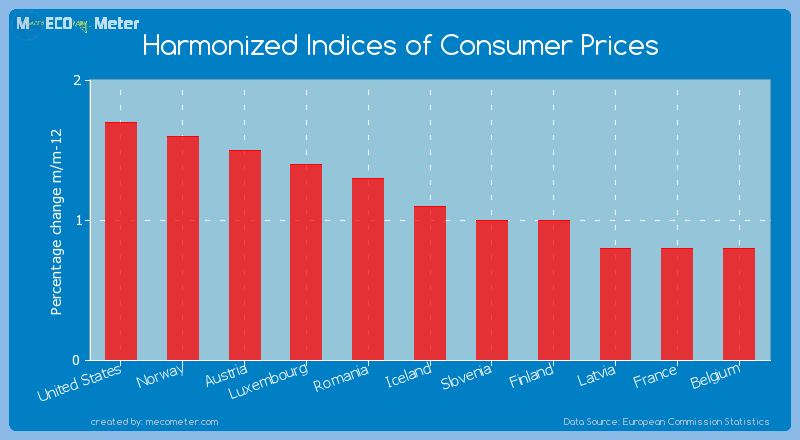 Harmonized Indices of Consumer Prices of Iceland